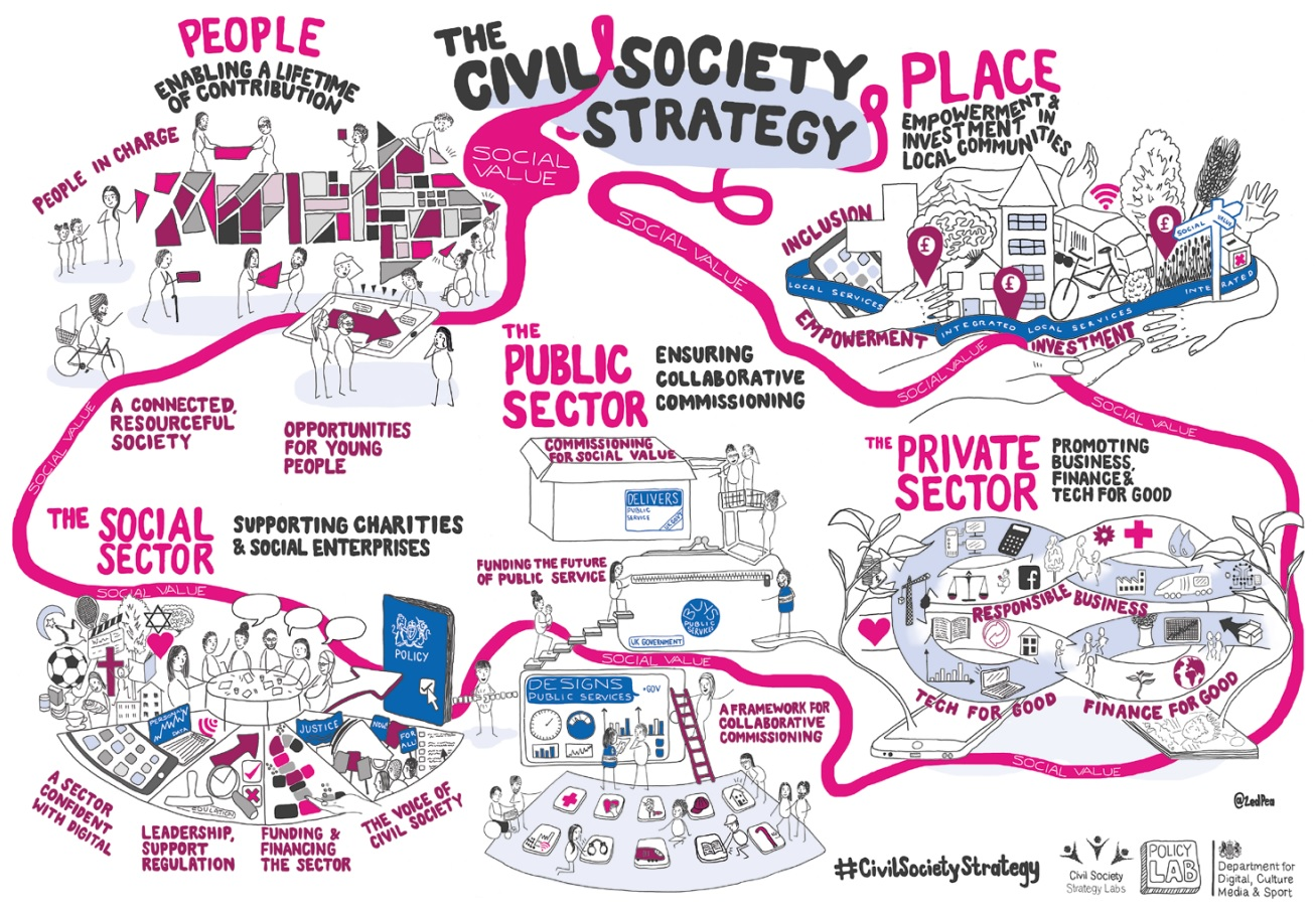 The Civil Society Strategy (People, Place, Social Sector, Public Sector, Private Sector)