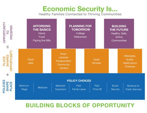 Building blocks of opportunity