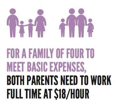 For a family of four to meet basic expenses, both parents need to work full time at $18/hour