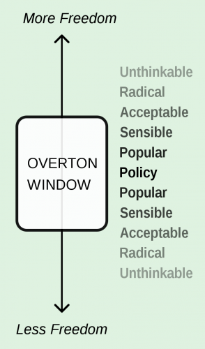 Overton Window diagram: More Freedom on top and Less Freedom below and the range of policy considerations from unthinkable to radical to acceptable to sensible to popular to policy and back again (the Overton Window sits between what is acceptable on either end)