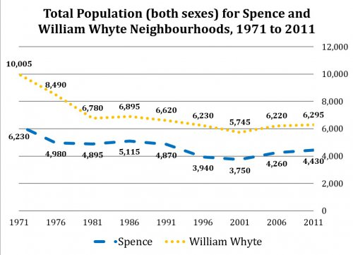 Total Population (both sexes) for Spence and William Whyte Neighbourhoods