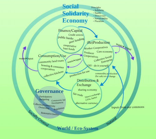 Global Vision for a Social Solidarity Economy: Convergences