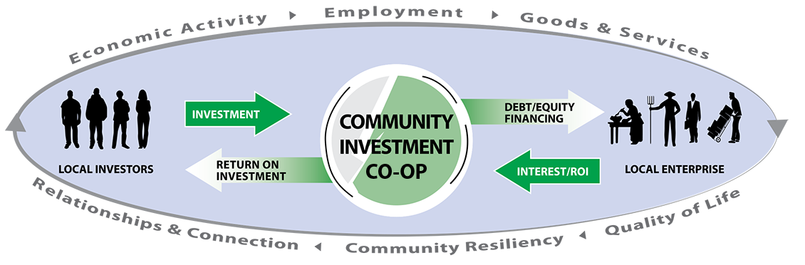 COMMUNITY INVESTMENT CO-OP: Economic Activity > Employment > Goods & Services > Quality of Life > Community Resilience > Relationships & Connection >