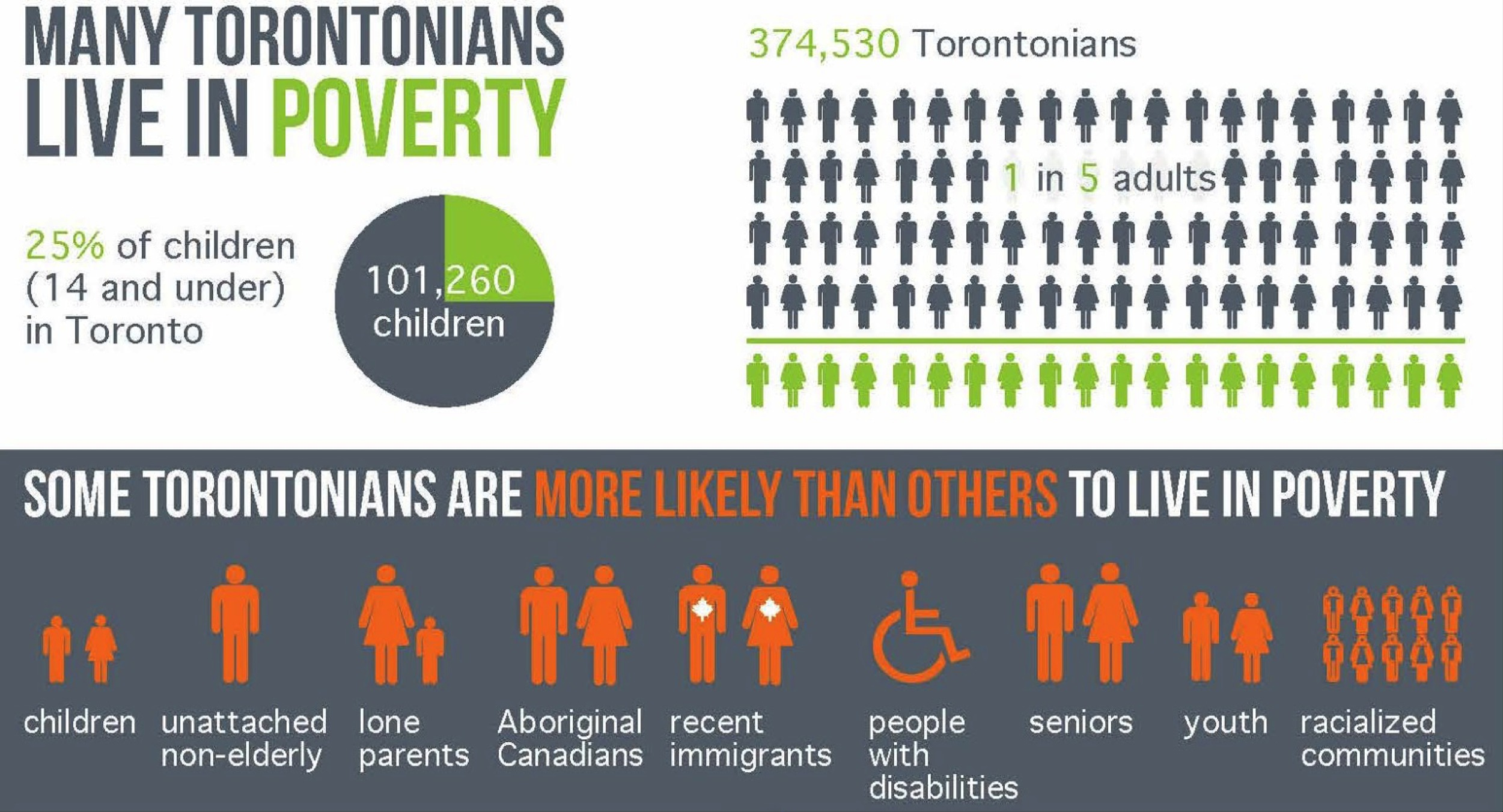 Many Torontonians live in poverty