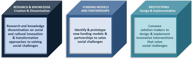 Research & Knowledge: Creation & Dissemination; Funding Models and Partnerships; Prototyping: Designing & Implementation